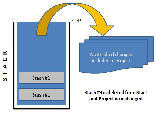 Stash_Drop